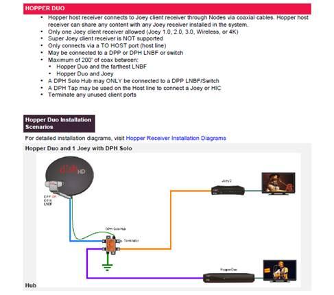 Hopper 3 Wiring Diagram from txdish.com